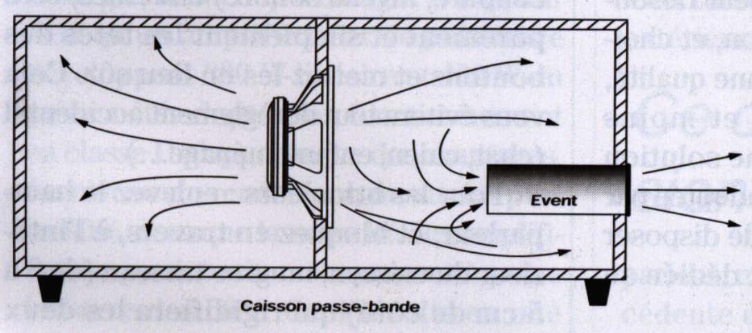Faq materiel choix subwoofer - Fabriquer caisson de basse ...